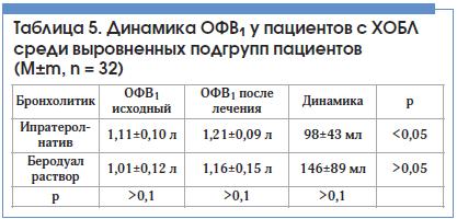 Таблица 5. Динамика ОФВ1 у пациентов с ХОБЛ среди выровненных подгрупп пациентов (M±m, n = 32)