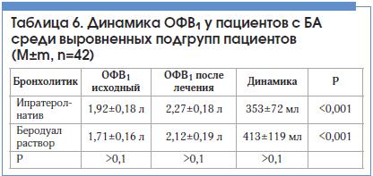 Таблица 6. Динамика ОФВ1 у пациентов с БАсреди выровненных подгрупп пациентов(M±m, n=42)