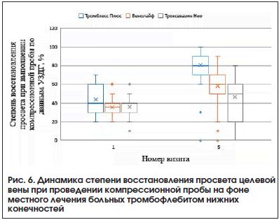 Рис. 6. Динамика степени восстановления просвета целевой вены при проведении компрессионной пробы на фоне местного лечения больных тромбофлебитом нижних конечностей