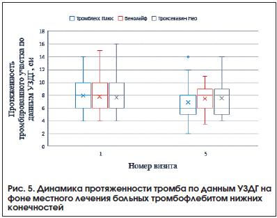 Рис. 5. Динамика протяженности тромба по данным УЗДГ на фоне местного лечения больных тромбофлебитом нижних конечностей