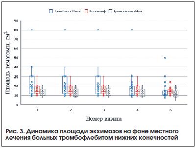 Рис. 3. Динамика площади экхимозов на фоне местного лечения больных тромбофлебитом нижних конечностей