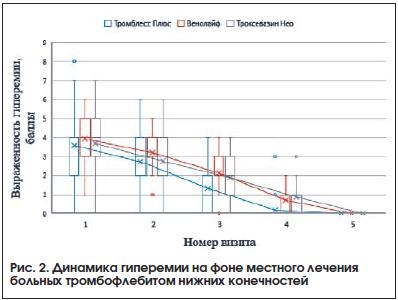 Рис. 2. Динамика гиперемии на фоне местного лечения больных тромбофлебитом нижних конечностей