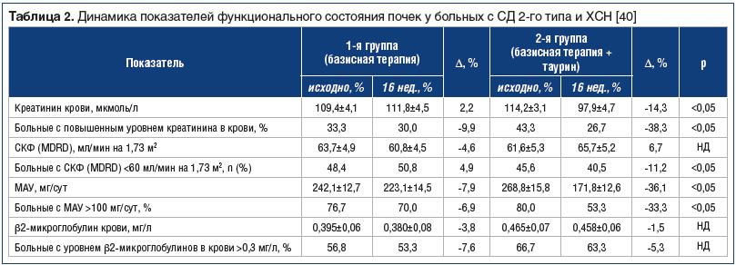 Таблица 2. Динамика показателей функционального состояния почек у больных с СД 2-го типа и ХСН [40]