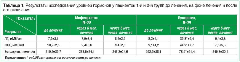 Таблица 1. Результаты исследования уровней гормонов у пациенток 1-й и 2-й групп до лечения, на фоне лечения и после его окончания