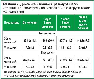 Таблица 2. Динамика изменений размеров матки и толщины эндометрия у пациенток 1-й и 2-й групп в ходе исследования