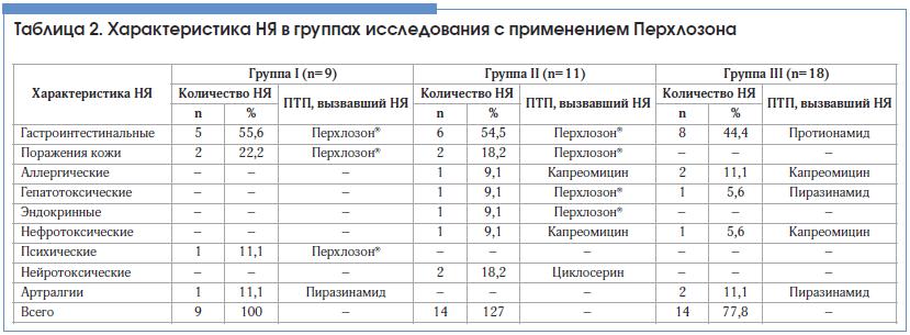 Таблица 2. Характеристика НЯ в группах исследования с применением Перхлозона