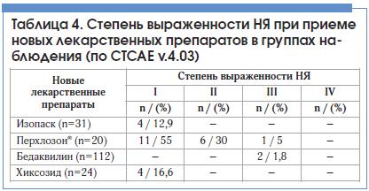 Таблица 4. Cтепень выраженности НЯ при приеме новых лекарственных препаратов в группах наблюдения (по CTCAE v.4.03)