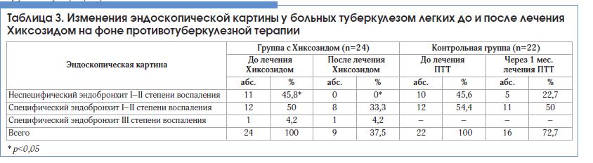 Таблица 3. Изменения эндоскопической картины у больных туберкулезом легких до и после лечения Хиксозидом на фоне противотуберкулезной терапии