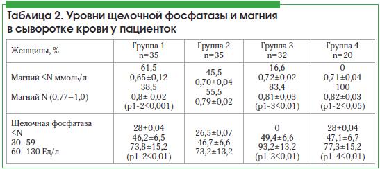Таблица 2. Уровни щелочной фосфатазы и магния в сыворотке крови у пациенток
