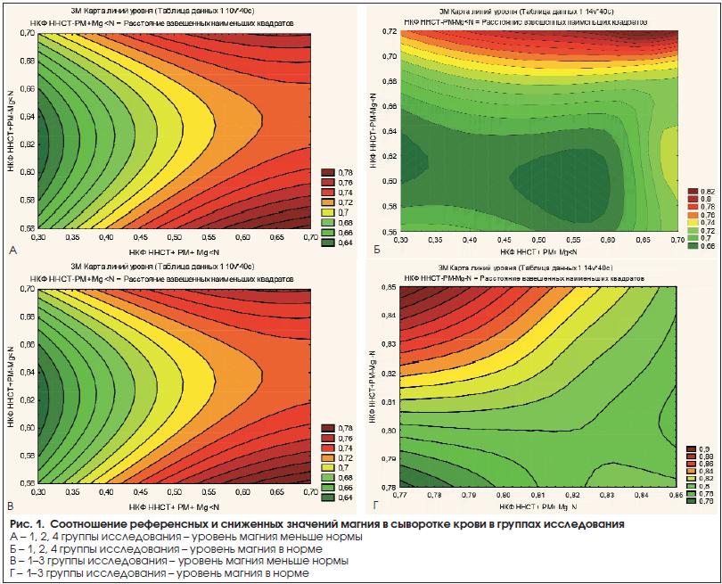 Рис. 1. Соотношение референсных и сниженных значений магния в сыворотке крови в группах исследования