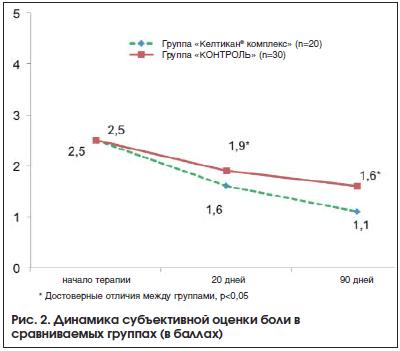 Рис. 2. Динамика субъективной оценки боли в сравниваемых группах (в баллах)