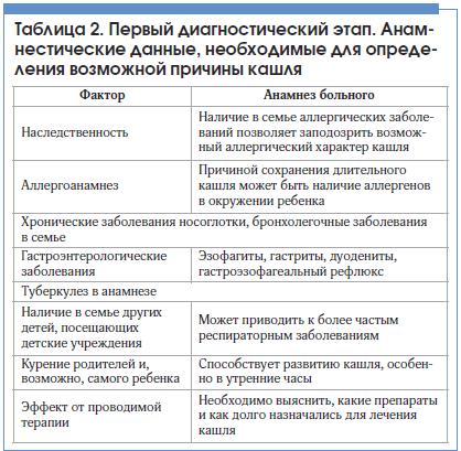 Таблица 2. Первый диагностический этап. Анамнестические данные, необходимые для определения возможной причины кашля