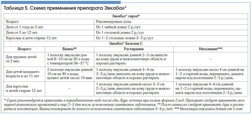 Таблица 5. Схема применения препарата Эвкабал®