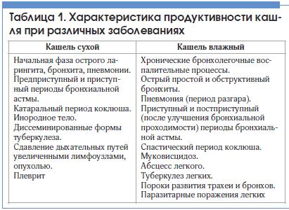 Таблица 1. Характеристика продуктивности кашля при различных заболеваниях