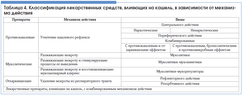 Таблица 4. Классификация лекарственных средств, влияющих на кашель, в зависимости от механизма действия