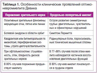 Таблица 1. Особенности клинических проявлений оптиконевромиелита Девика