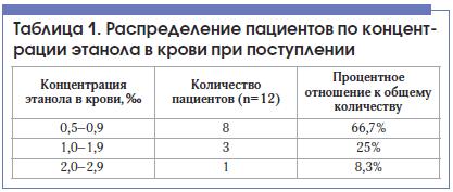 Таблица 1. Распределение пациентов по концентрации этанола в крови при поступлении