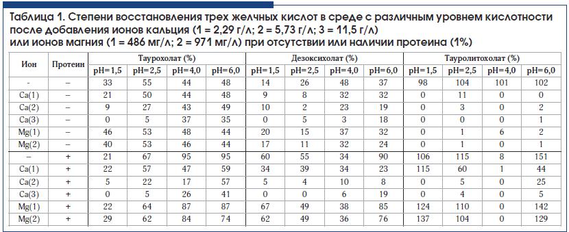 Таблица 1. Степени восстановления трех желчных кислот в среде с различным уровнем кислотности после добавления ионов кальция