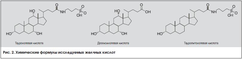 Рис. 2. Химические формулы исследуемых желчных кислот
