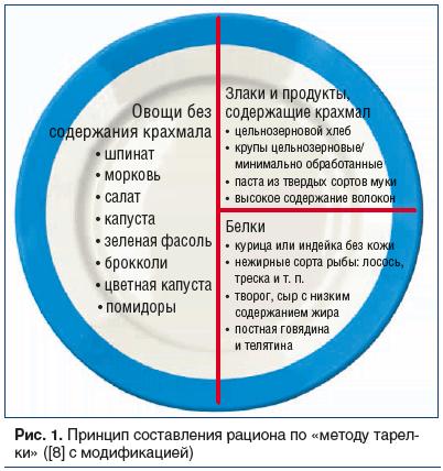 Рис. 1. Принцип составления рациона по «методу тарел- ки» ([8] с модификацией)