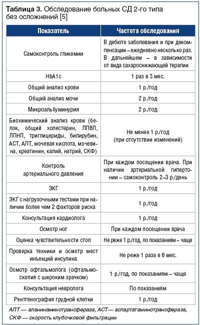 Таблица 3. Обследование больных СД 2-го типа без осложнений [5]
