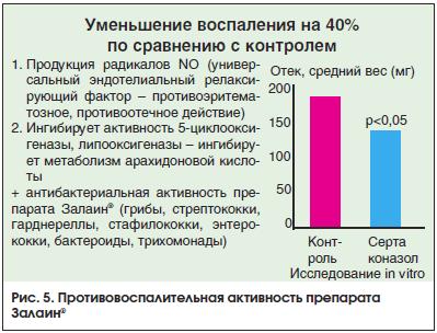 Рис. 5. Противовоспалительная активность препарата Залаин®
