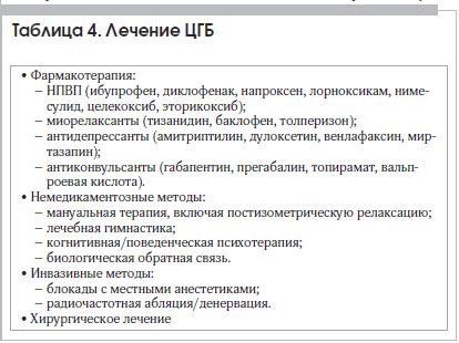 Таблица 4. Лечение ЦГБ