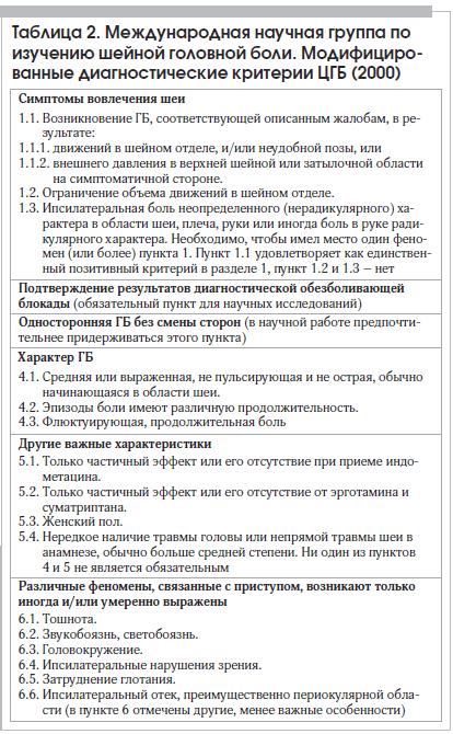 Таблица 2. Международная научная группа по изучению шейной головной боли. Модифицированные диагностические критерии ЦГБ (2000)