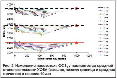 Рис. 2. Изменение показателя ОФВ1 у пациентов со средней степенью тяжести ХОБЛ (высшая, нижняя граница и среднее значение) в течение 10 лет