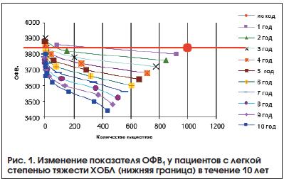 Рис. 1. Изменение показателя ОФВ1 у пациентов с легкой степенью тяжести ХОБЛ (нижняя граница) в течение 10 лет