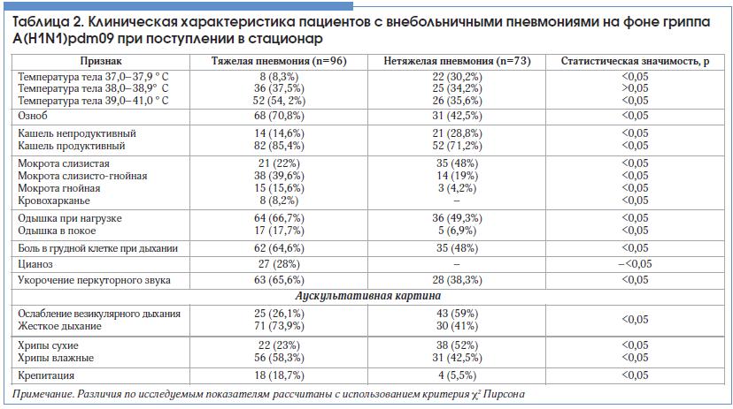 Таблица 2. Клиническая характеристика пациентов с внебольничными пневмониями на фоне гриппа А(H1N1)pdm09 при поступлении в стационар