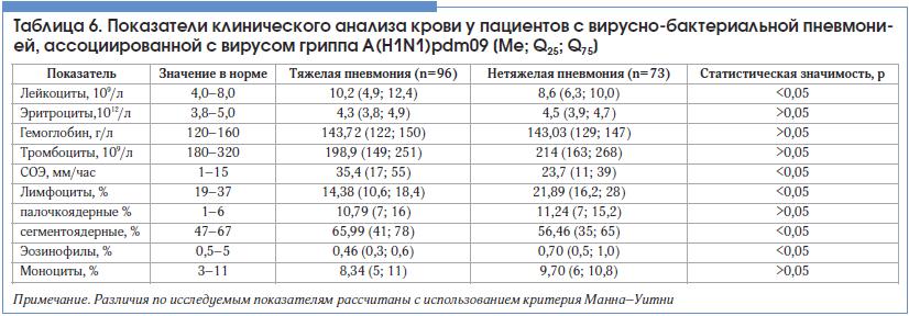 Таблица 6. Показатели клинического анализа крови у пациентов с вирусно-бактериальной пневмонией, ассоциированной с вирусом гриппа A(H1N1)pdm09 [Me; Q25; Q75]