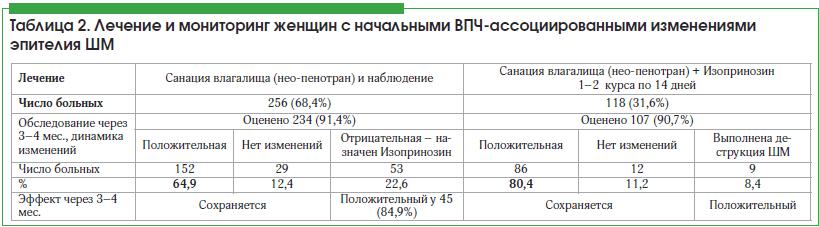 Таблица 2. Лечение и мониторинг женщин с начальными ВПЧ-ассоциированными изменениями эпителия ШМ