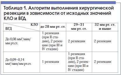 Таблица 1. Алгоритм выполнения хирургической резекции в зависимости от исходных значений КЛО и ВГД