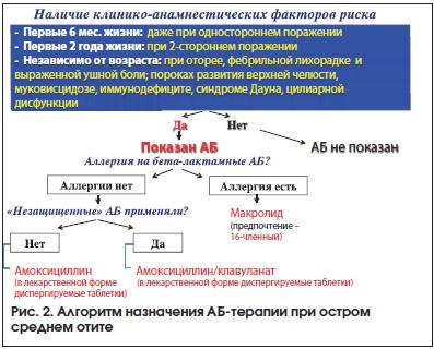 Рис. 2. Алгоритм назначения АБ-терапии при остром среднем отите