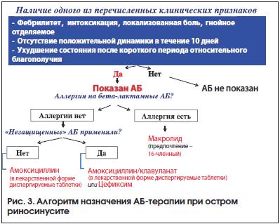 Рис. 3. Алгоритм назначения АБ-терапии при остром риносинусите