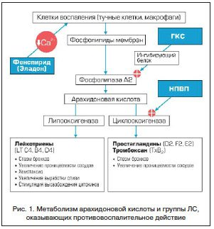 Противовоспалительная терапия респираторных заболеваний фенспиридом