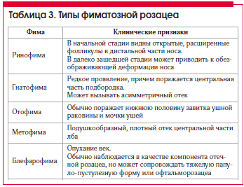 Таблица 3. Типы фиматозной розацеа