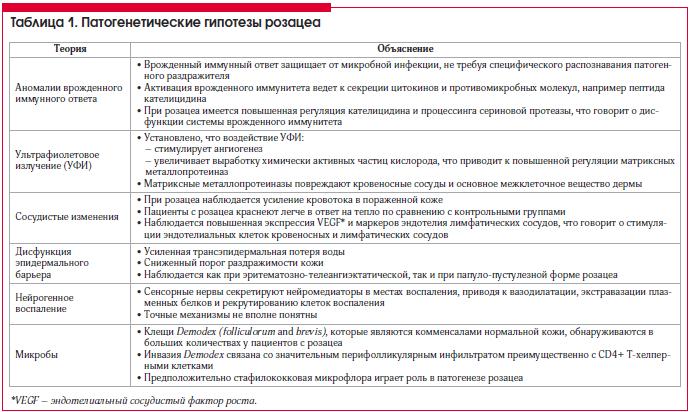 Таблица 1. Патогенетические гипотезы розацеа