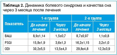 Таблица 2. Динамика болевого синдрома и качества сна через 3 месяца после лечения