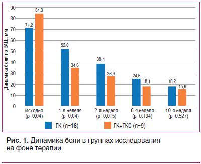 Рис. 1. Динамика боли в группах исследования на фоне терапии