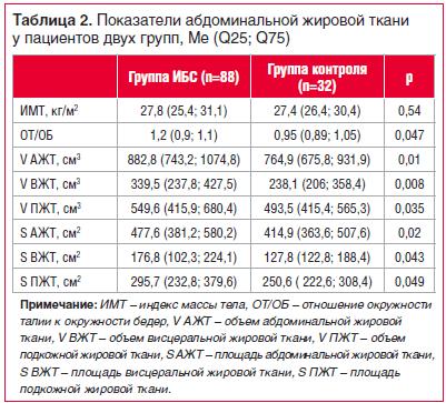 Таблица 2. Показатели абдоминальной жировой ткани у пациентов двух групп, Ме (Q25; Q75)