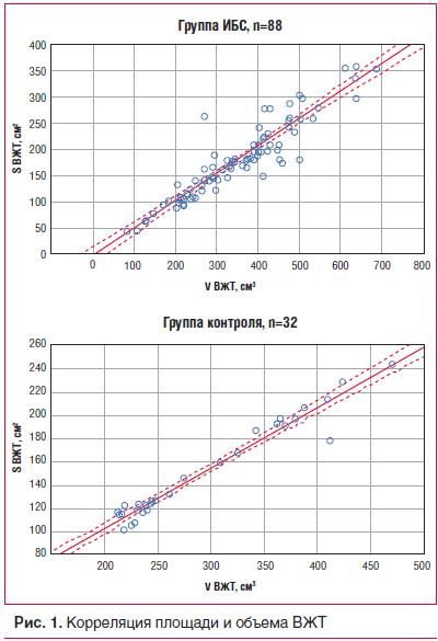 Рис. 1. Корреляция площади и объема ВЖТ