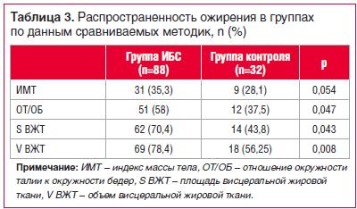 Таблица 3. Распространенность ожирения в группах по данным сравниваемых методик, n (%)