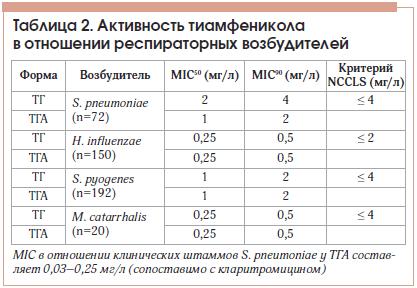 Таблица 2. Активность тиамфеникола в отношении респираторных возбудителей