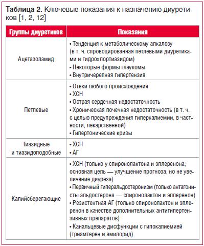 Таблица 2. Ключевые показания к назначению диуретиков [1, 2, 12]