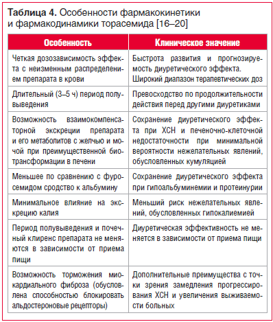 Таблица 4. Особенности фармакокинетики и фармакодинамики торасемида [16–20]