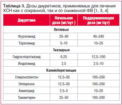 Таблица 3. Дозы диуретиков, применяемых для лечения ХСН как с сохранной, так и со сниженной ФВ [1, 3, 4]