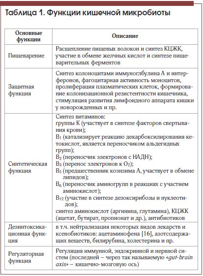 Таблица 1. Функции кишечной микробиоты