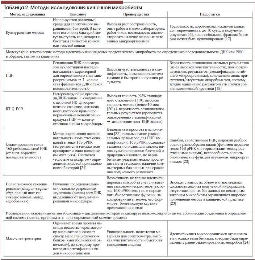 Таблица 2. Методы исследования кишечной микробиоты
